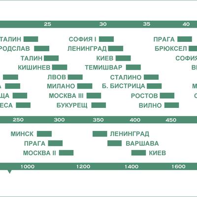 Радиоскала Радио Ворошилов 504